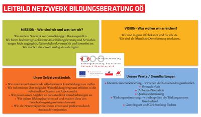 Leitbild Netzwerk Bildungsberatung OÖ